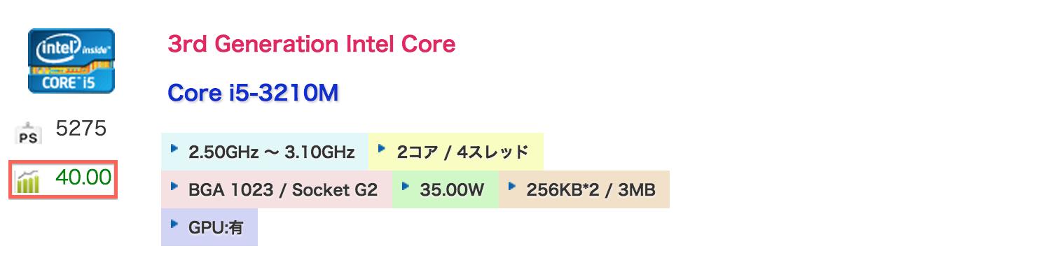 gflops_core_i5_3210m