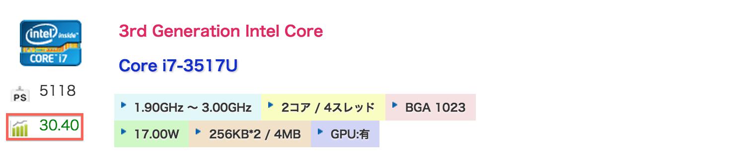 gflops_core_i7_3517u