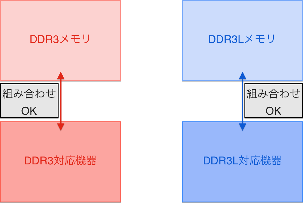 ddr3-ddr3l-compatibility-01