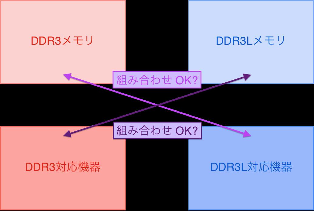 ddr3-ddr3l-compatibility-02